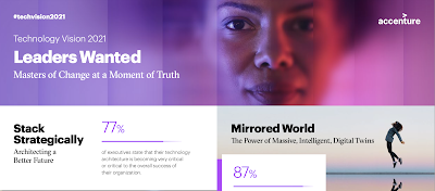 """ส่องทิศทางโลกจากรายงาน Accenture Technology Vision 2021 การแพร่ระบาดทั่วโลกเพิ่มความเหลื่อมล้ำทางดิจิทัล องค์กรที่มีวิสัยทัศน์ """"ผู้นำการเปลี่ยนแปลง"""" จะเป็นผู้กำหนดอนาคต"""