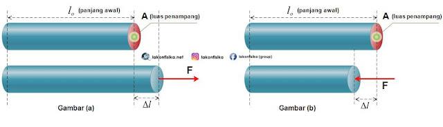 tegangan, regangan, modulus young, konstanta pegas, konstanta elastisitas, fisika sma, fisika sma kelas xi