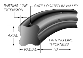 Cross Section of Quad Ring Seal