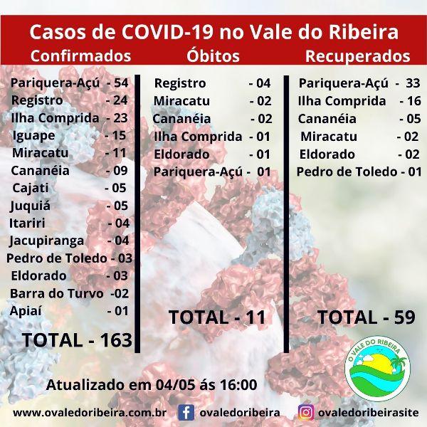 O Vale do Ribeira neste 04/05, soma 163 casos positivos e 11 mortes do Coronavírus - Covid-19