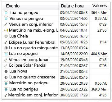 eventos astronômicos para o mês de Junho de 2020