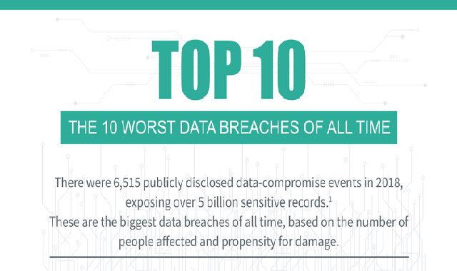 Top 10 Worst Data Breaches Of All Time #infographic