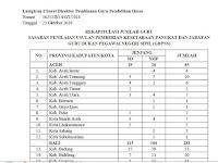 Silahkan Cek !! Daftar 18.041 Guru Non PNS Seluruh Indonesia Diusulkan Inpassing Tahun 2018