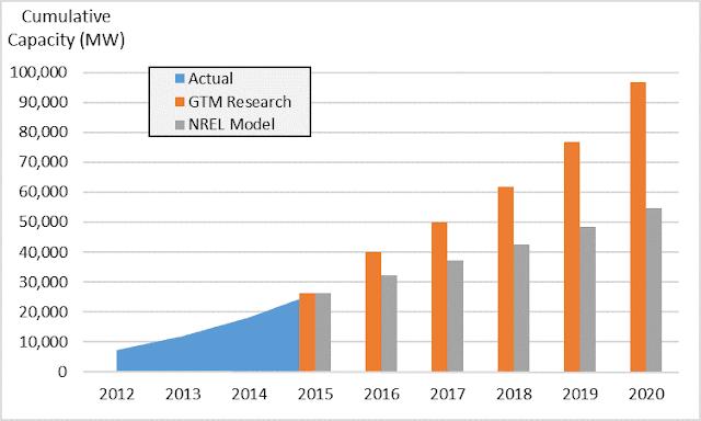 رسم بياني يوضح الزيادة التي حدثت للدول المستخدمة للطاقة الشمسية