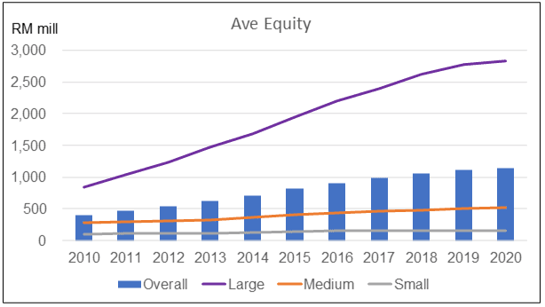 Average equity
