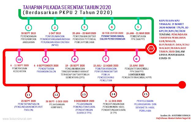 Tahapan Pilkada Serentak 9 Desember 2020