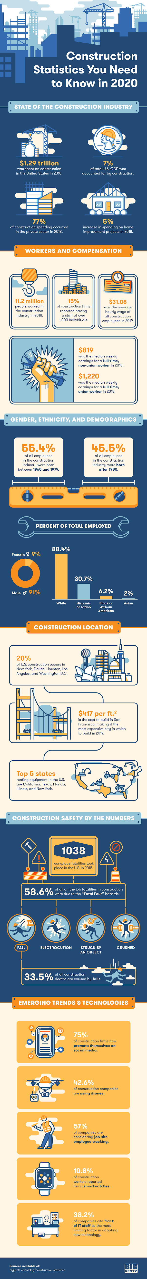 Construction Statistics You Need To Know In 2020 #infographic