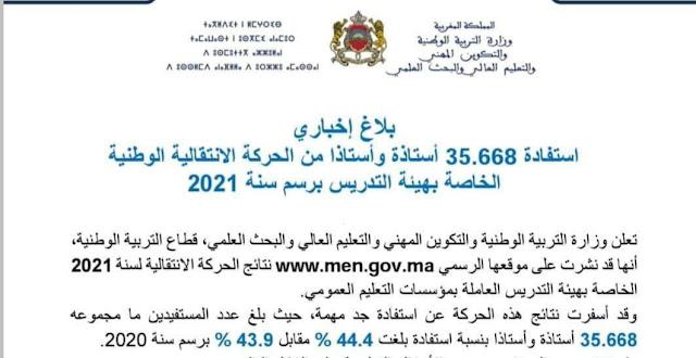 استفادة 35 ألف و668 أستاذة وأستاذ من الحركة الانتقالية الوطنية الخاصة بهيئة التدريس برسم سنة 2021