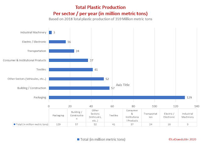 Total Plastic Production per sector - per year by ©LeDomduVin 2020