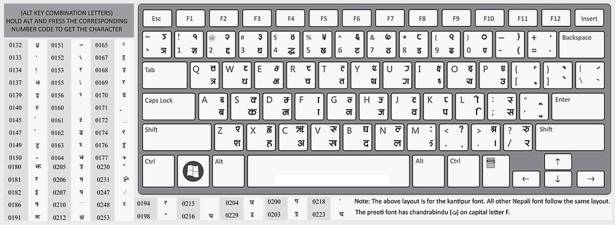 Nepali Fonts Preeti, PCS Nepali, Fontasy Himaly, Kalimati, Mangal, Kokila and More  Download and Typing Method With Keyboard Layout