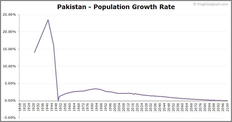 Pakistan  Population Growth Rate