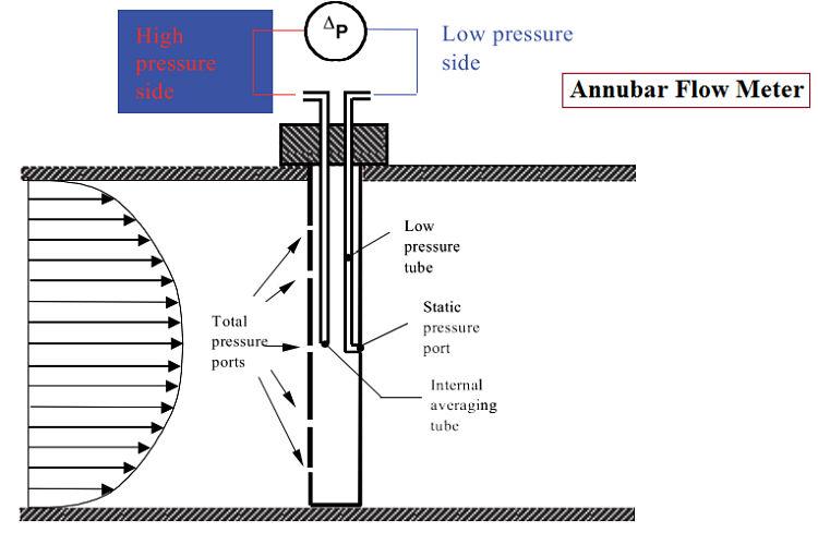 Diagrama que describe la instalación y funcionamiento del tubo Annubar