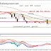 EUR / USD 1.14200 is still possible but our main target 1.18