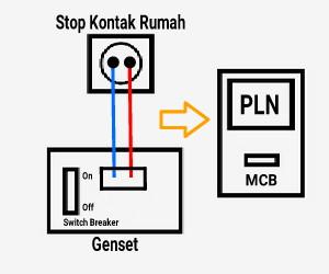 cara menyambung genset ke listrik rumah
