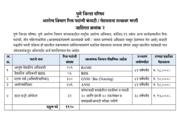 पुणे जिल्हा परिषदे (Pune ZP) मध्ये  विविध ११२० पदांसाठी भरती Online Application - Daily Job Bulletin