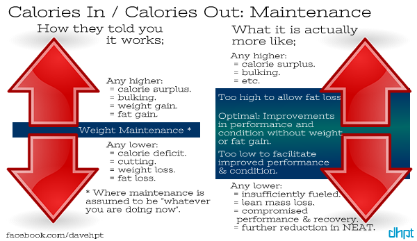 Calories vs calories out weight loss