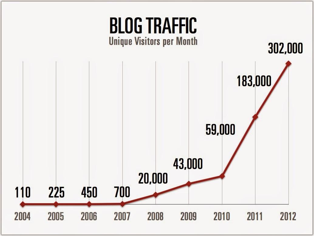 Meningkatkan pengunjung blog dengan cepat