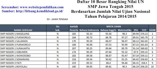 Daftar Peringkat 10 Besar SMP Terbaik di Provinsi Jawa Tengah Berdasarkan Rangking Nilai UN 2015