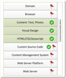 The computer running the Web Server Platform that hosts your website