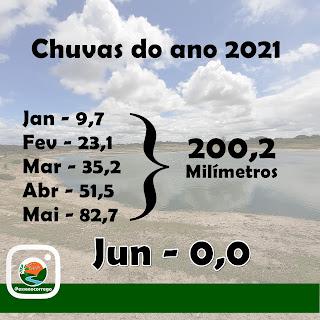 Junho teve a menor chuva dos últimos 17 anos