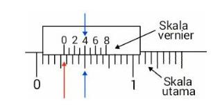 Cara Membaca Jangka Sorong Imperial Ketelitian 1/128 inci