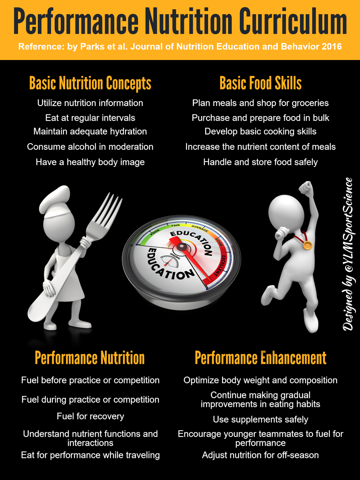 the effects of nutrition in the performance of athletics Nutrition from the standpoint of bodily health, alcohol can have deleterious effects on the body fatty liver, fibrosis, cirrhosis (irreversible liver damage) and gout are common side effects.