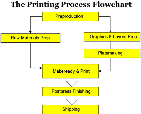 the offset printing process flowchart explained - in detail