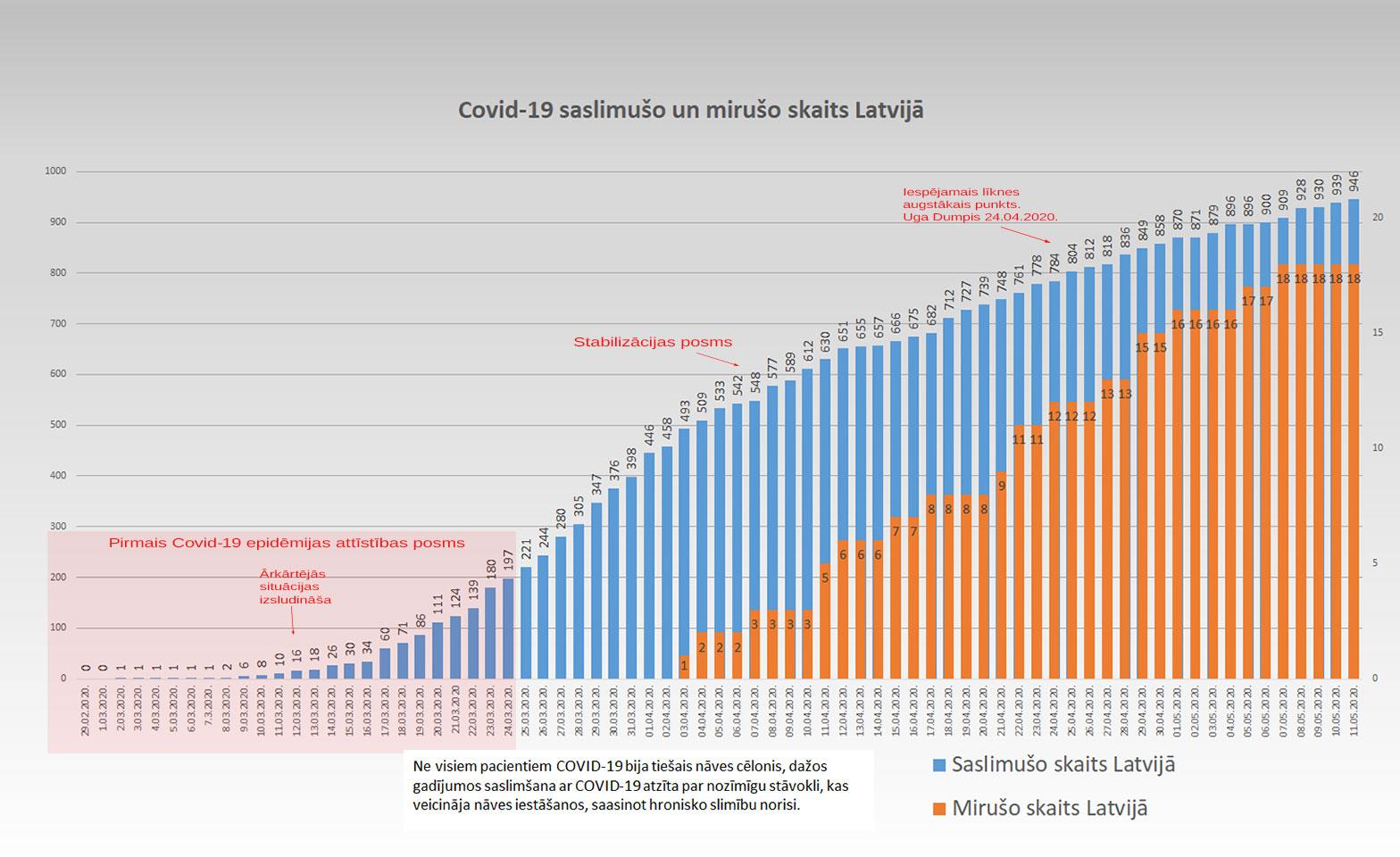 Grafiks ar Covid-19 saslimušo un mirušo skaitu valstī 11.5.2020.
