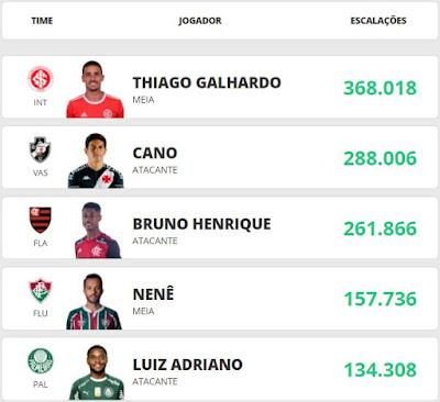 Capitão Cartola #6 - Cartola FC 2020