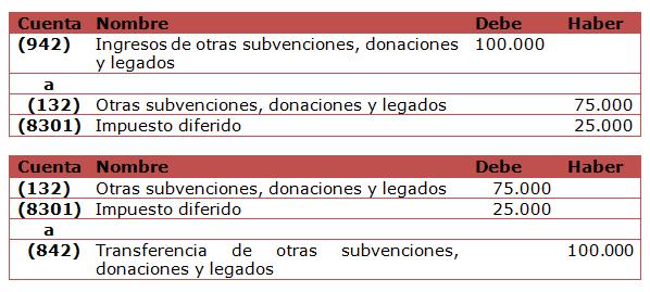 BOICAC 99 Consulta 7: Otorgamiento de activos e indemnización por una Sentencia ejemplos