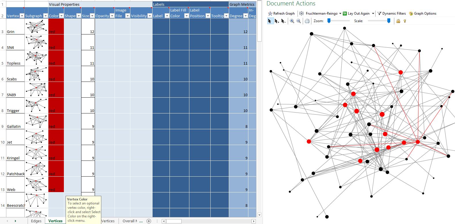 Bi Future Blog Data Visualization Networkysis With
