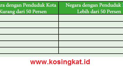 Kunci Jawaban IPS Kelas 9 Halaman 81 Aktivitas Kelompok