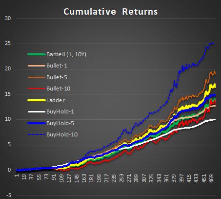 cumulative returns of benchmark bond portfolio