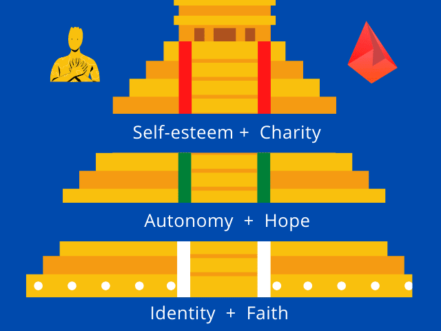How to mature in love, Christian maturity, adult faith and children's faith, Christian hope, Christian charity, identity and faith, autonomy and hope, self-esteem and charity, walking happily towards heaven