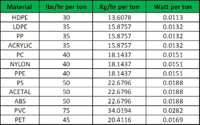 Tabel Faktor Pendingin plastik