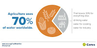 Agriculture uses 70% of water worldwide (Credit: ceres.org/FoodWaterRisk) Click to Enlarge.