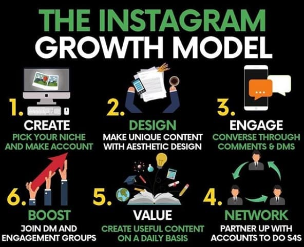 How To Grow Instagram Fast Organically In 2019 - Top Five Strategies