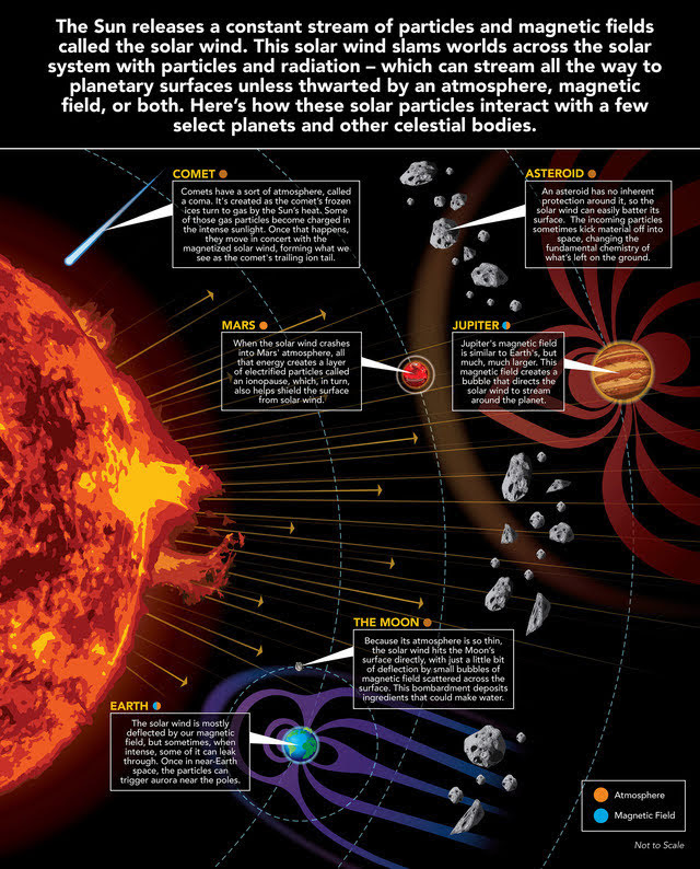 The Solar Wind Across Our Solar System #infographic