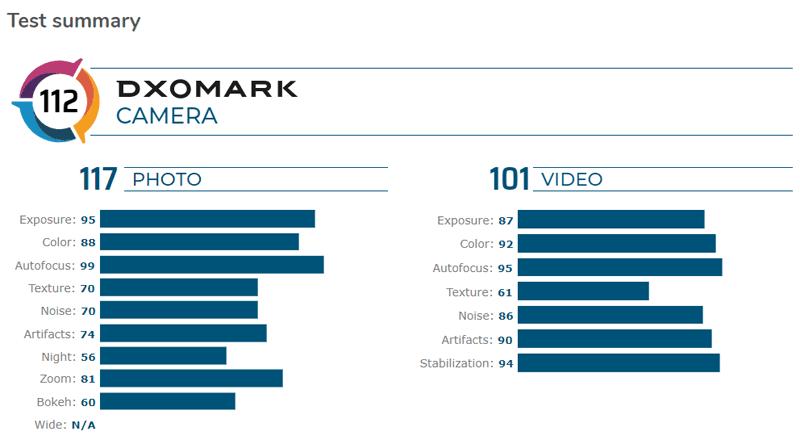 DXOMARK's score summary for Pixel 4