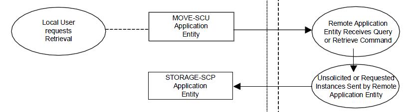 DICOM is Easy: Query/Retrieve part II - C-MOVE