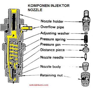 komponen injection nozzle