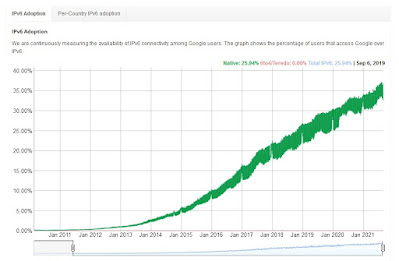 Perkembangan penggunaan IPv6