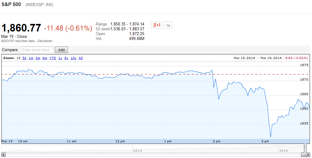 S&P 500, 19 March 2014 - Source: Google Finance