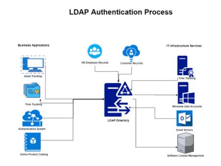 LDAP - Lightweight Directory Access Protocol là gì?