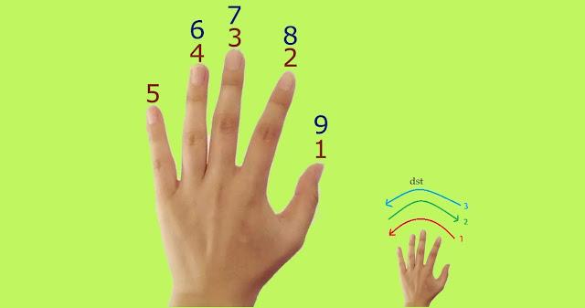 Permainan jari matematika