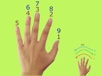 Permainan Aritmatika: Bilangan Jari Matematika