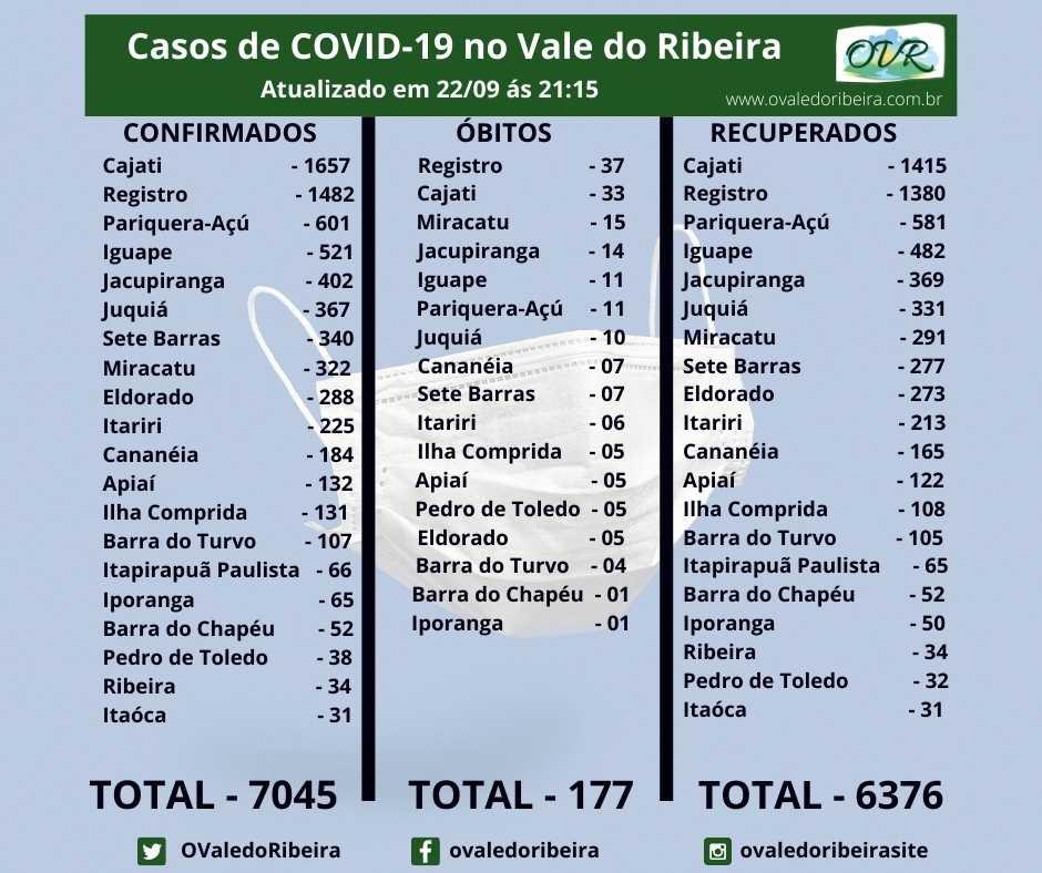 Vale do Ribeira soma 7045 casos positivos, 6371 recuperados e 177 mortes do Coronavírus - Covid-19