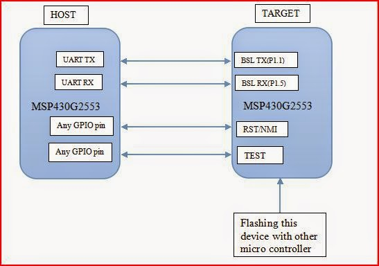 TI RTOS Porting guide for MSP430 controller (from one MSP430 series