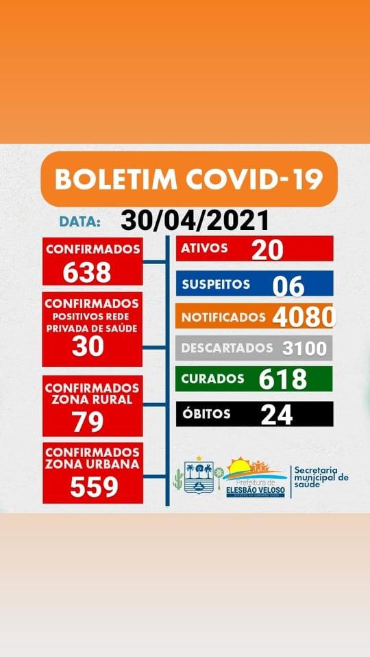 BOLETIM: Elesbão Veloso sem casos da covid nesta sexta(30); ativos somam 20.