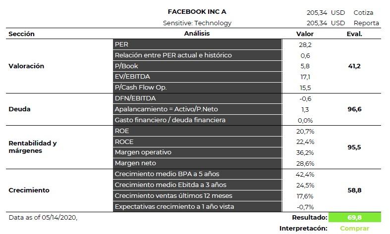 Facebook Análisis Fundamental